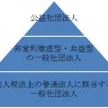相続・事業承継Vol.5 一般社団法人と相続対策?